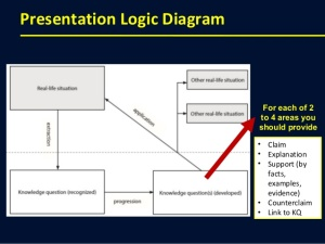 how-to-make-a-great-theory-of-knowledge-presentation-9-638