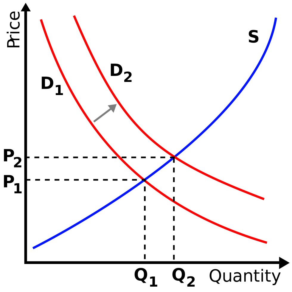 2000px-Supply-demand-right-shift-demand.svg
