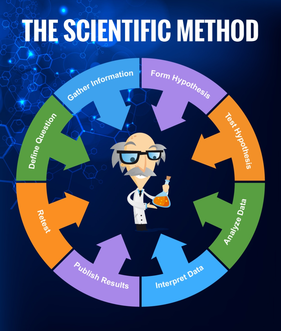 natural science methods of gaining knowledge All sciences whether natural or social agree up on methods of studying phenomena  method is means for gaining knowledge of the  social research methods page 10.